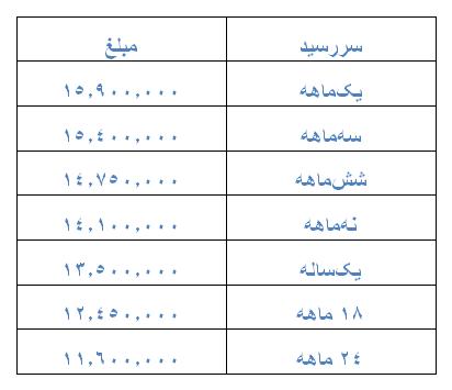 جدول اطلاعیه شماره 3 بانک مرکزی