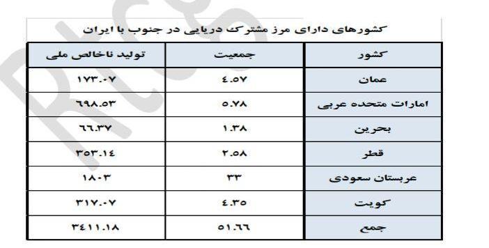 جدول کشورهای همسایه ایران
