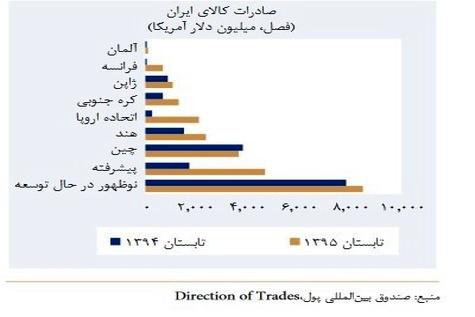 افزایش قابل توجه صادرات ایران به اروپا در سال 95