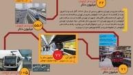 اینفوگرافیک   هزینه ساخت متروی تهران در مقایسه با کلانشهرهای دنیا