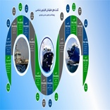راه اندازی سامانه مدیریت گزارش گشتهای دریایی