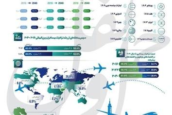 اینفوگرافیک/ نگاهی به ترافیک هوایی جهان