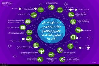 دستاوردهای دولت یازدهم در بخش ارتباطات و فناوری اطلاعات تا آذر 95