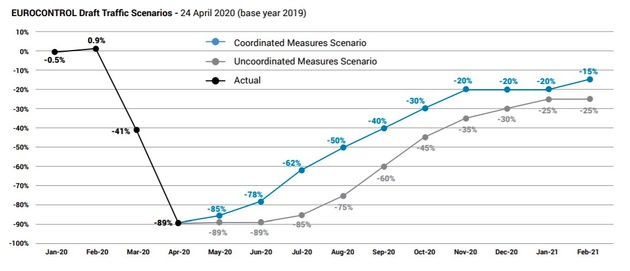 EUROCONTROL has produced two scenarios for air traffic recovery in Europe
