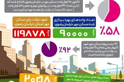 اینفوگرافیک/ بهره برداری از ۵۸ درصد مسکن مهر خراسان رضوی در دولت یازدهم