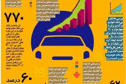خودرو چقدر درآمد مالیاتی برای دولت داشت؟