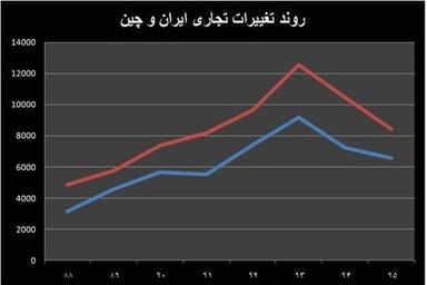 واکاوی افت تجارت تهران-پکن