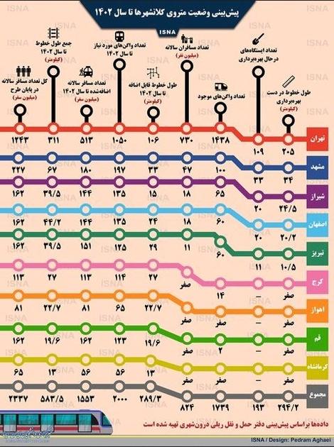چشمانداز مترو در شهرهای مختلف ایران تا سال 1402