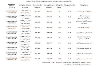 زلزله عراق کدامیک از بخشهای ایران را لرزاند + جزئیات