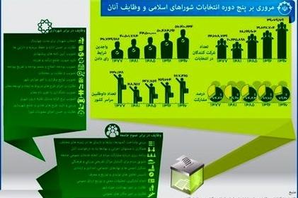 مروری بر ۵دوره انتخابات شورای شهر