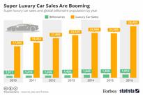 اینفوگرافیک/ رونق فروش خودروهای ابرلوکس در جهان